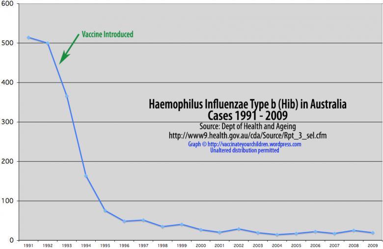 graph_hib_1991-20091