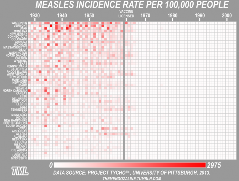 measles incidence