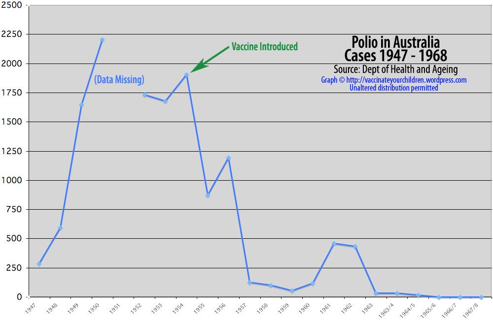 graph-polio_1947-19681