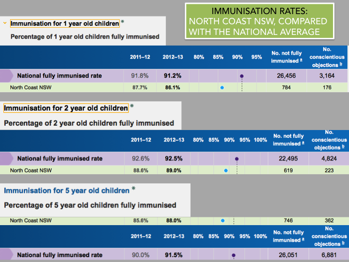 immunisation rates - north coast NSW