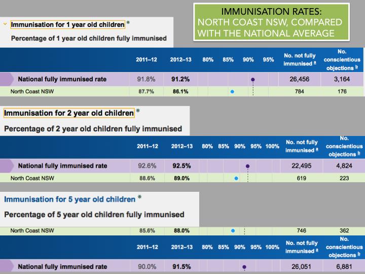 immunisation rates - north coast NSW