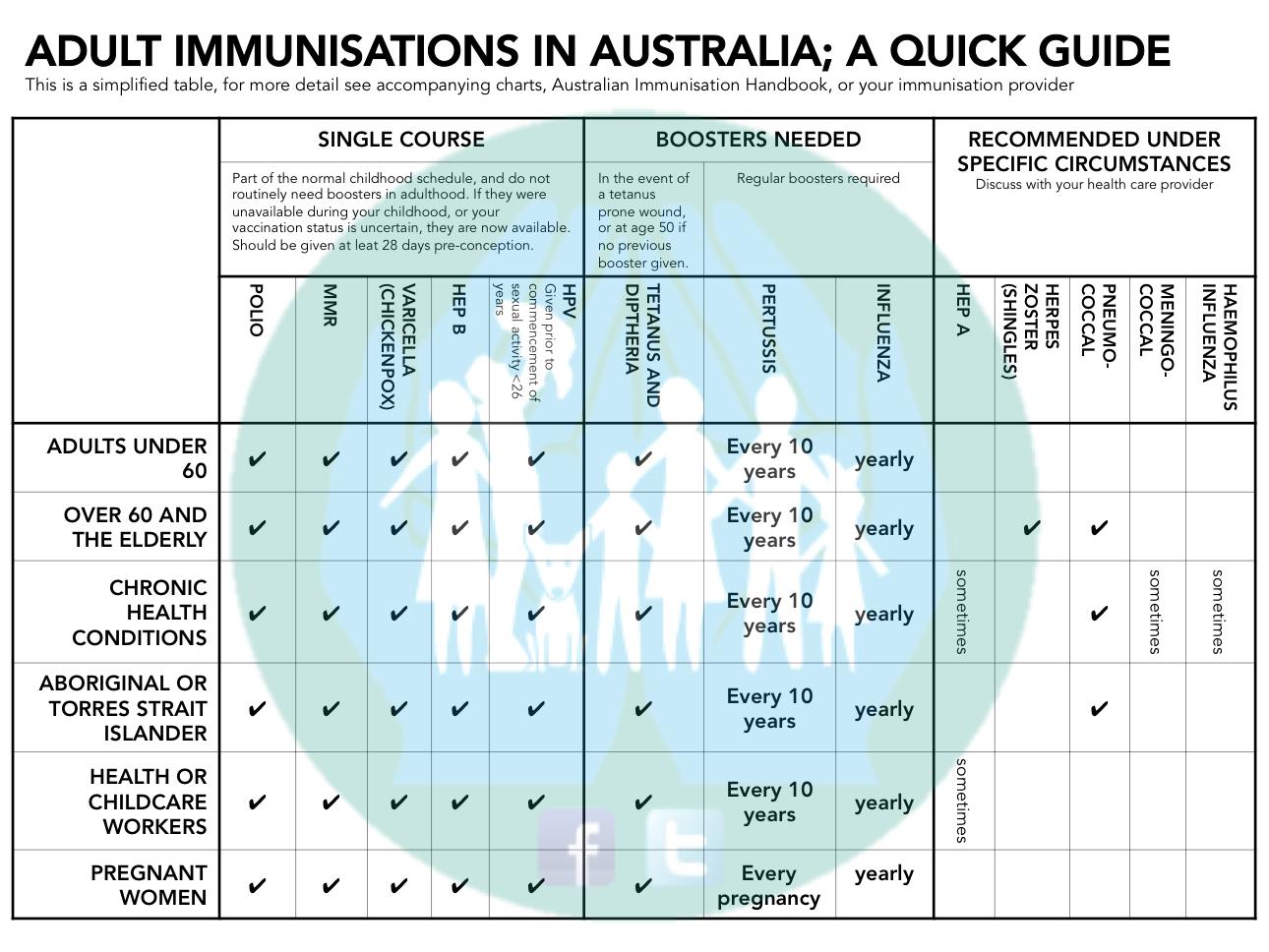 adult immunisation table