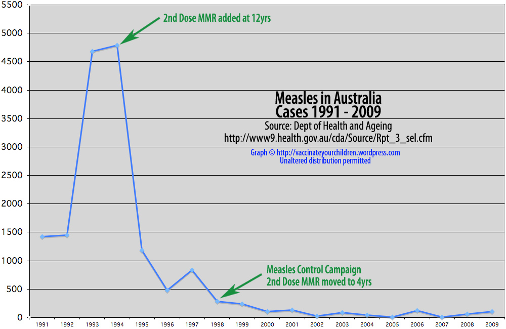 measles incidence 1991-2009