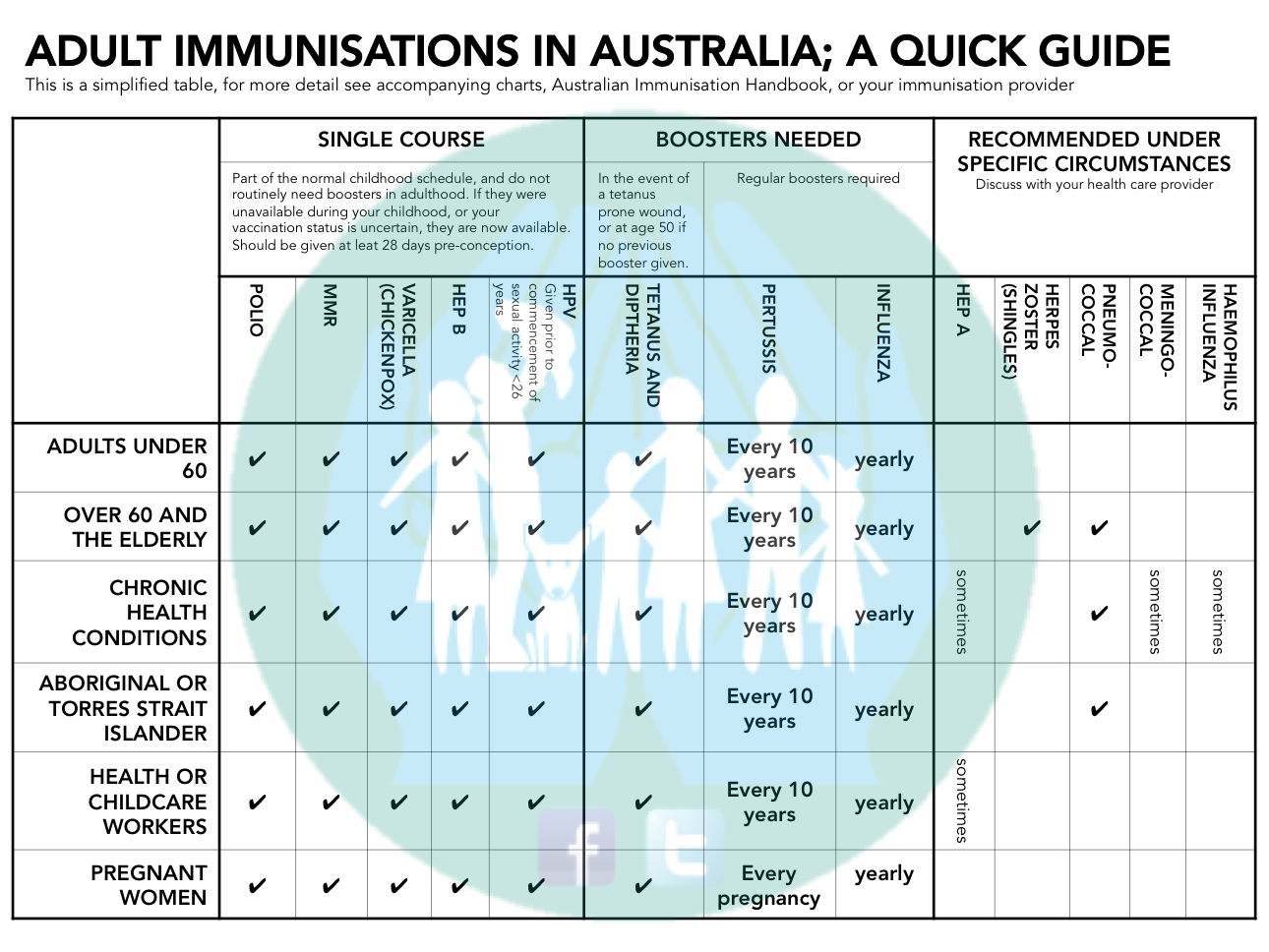 adult immunisation table