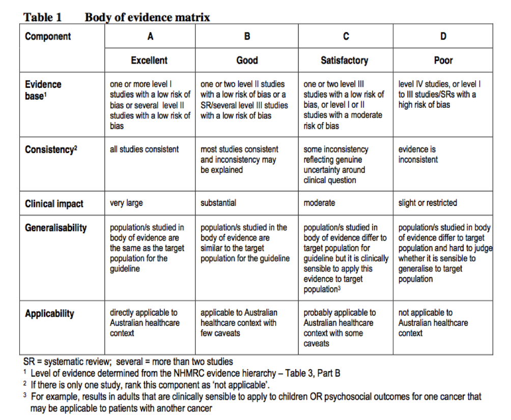 Body of evidence matrix